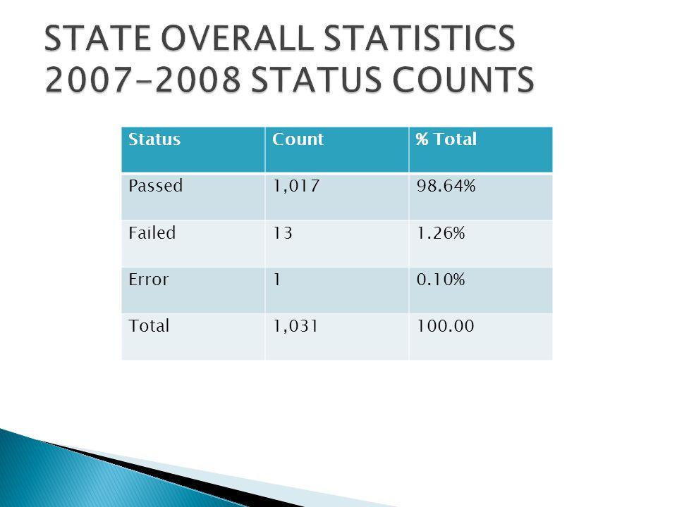 StatusCount% Total Passed1,01798.64% Failed131.26% Error10.10% Total1,031100.00