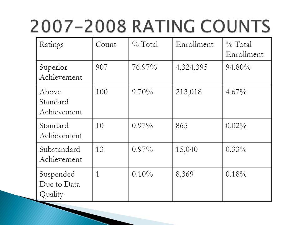 RatingsCount% TotalEnrollment% Total Enrollment Superior Achievement 90776.97%4,324,39594.80% Above Standard Achievement 1009.70%213,0184.67% Standard Achievement 100.97%8650.02% Substandard Achievement 130.97%15,0400.33% Suspended Due to Data Quality 10.10%8,3690.18%
