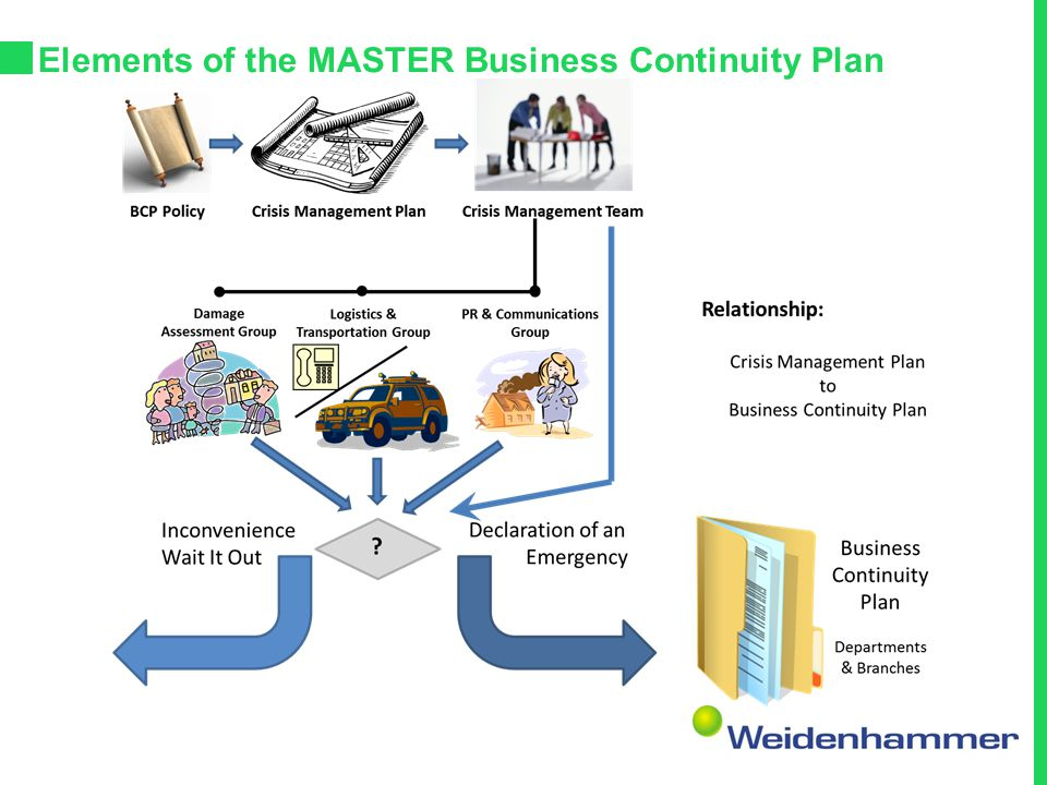 """Business Continuity Management – Lifecycle Understanding the Organization Create the Policy & BIA Determining a BCM Strategy Decide the """"What, How, Wh"""