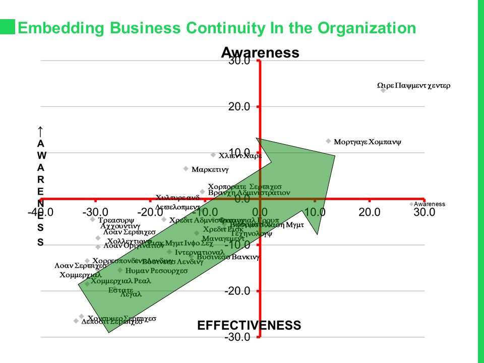 Embedding Business Continuity In the Organization AWARENESS INITIATIVE  Met with Each Department – Reviewed Awareness Attributes  Scale of 0 – 75 Gr