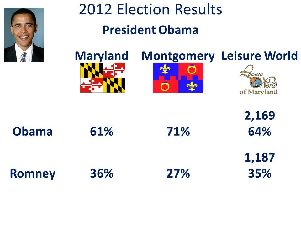 2012 Election Results President Obama MarylandMontgomeryLeisure World Obama61%71% 2,169 64% Romney36%27% 1,187 35%