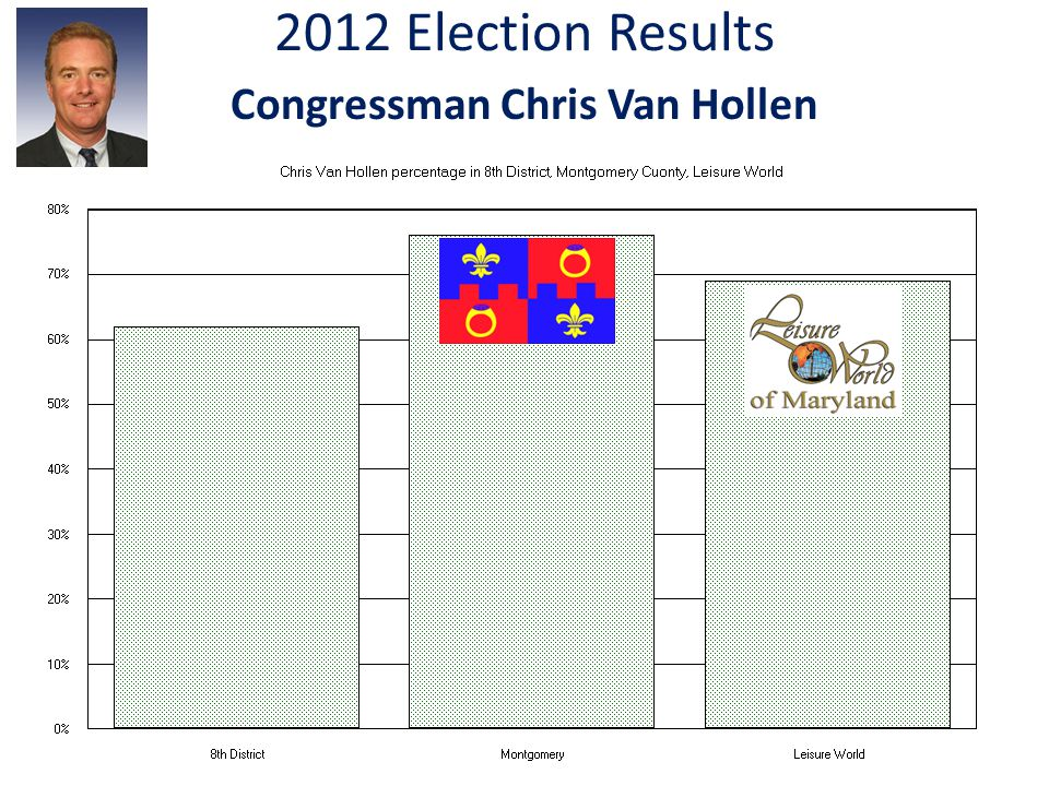 2012 Election Results Congressman Chris Van Hollen