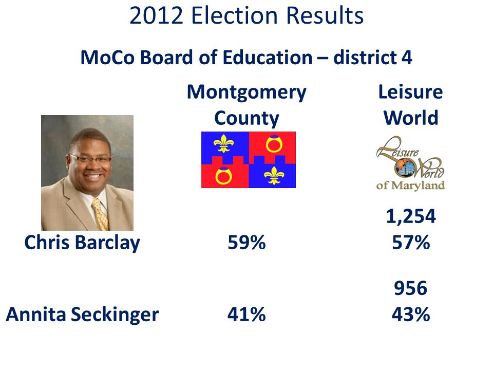 2012 Election Results MoCo Board of Education – district 4 Montgomery County Leisure World Chris Barclay59% 1,254 57% Annita Seckinger41% 956 43%