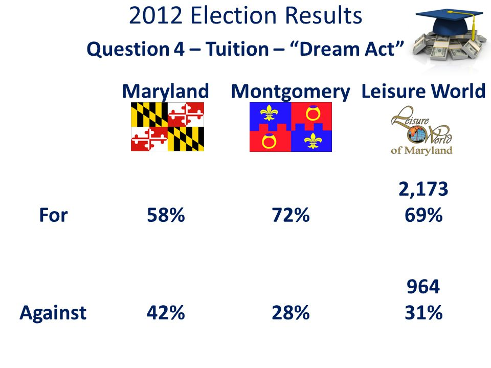2012 Election Results Question 4 – Tuition – Dream Act MarylandMontgomeryLeisure World For58%72% 2,173 69% Against42%28% 964 31%