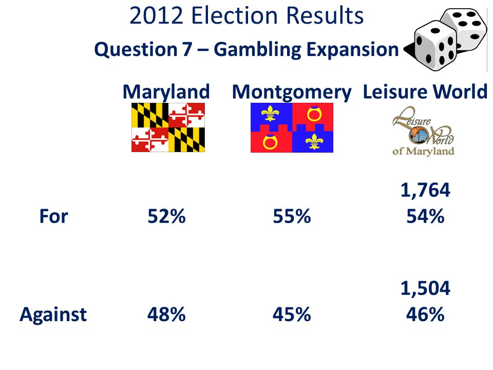 2012 Election Results Question 7 – Gambling Expansion MarylandMontgomeryLeisure World For52%55% 1,764 54% Against48%45% 1,504 46%