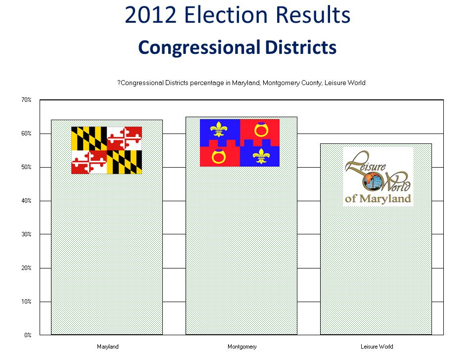 2012 Election Results Congressional Districts