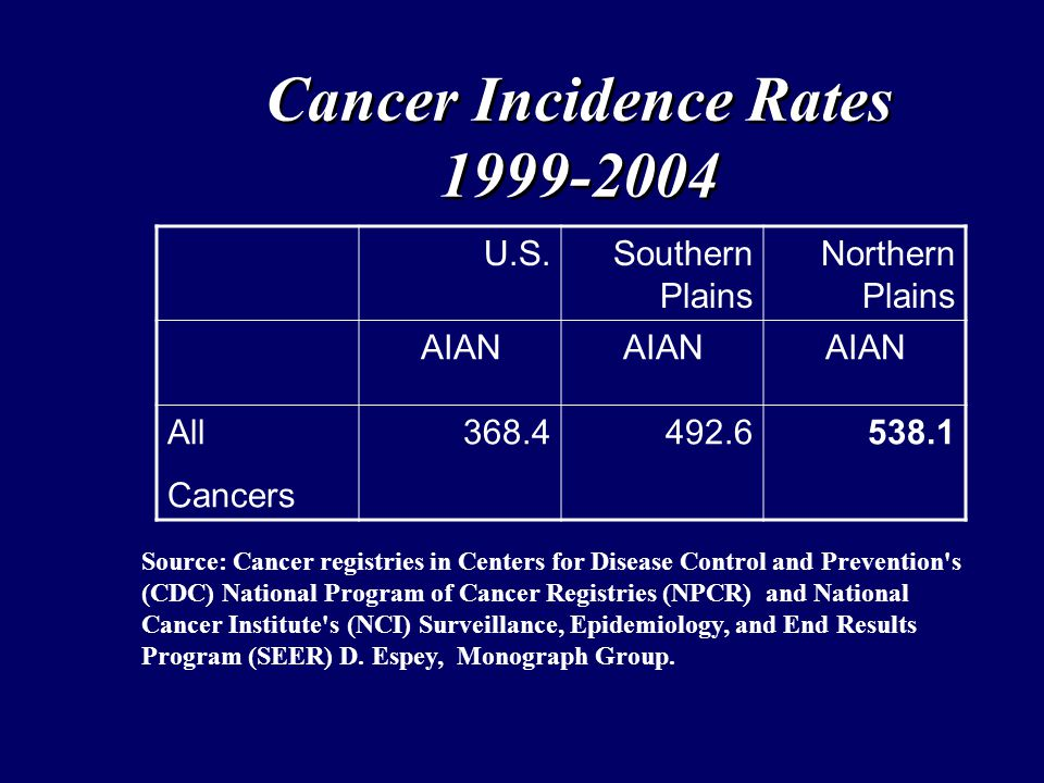 Cancer Incidence Rates 1999-2004 U.S.Southern Plains Northern Plains AIAN All Cancers 368.4492.6538.1 Source: Cancer registries in Centers for Disease Control and Prevention s (CDC) National Program of Cancer Registries (NPCR) and National Cancer Institute s (NCI) Surveillance, Epidemiology, and End Results Program (SEER) D.