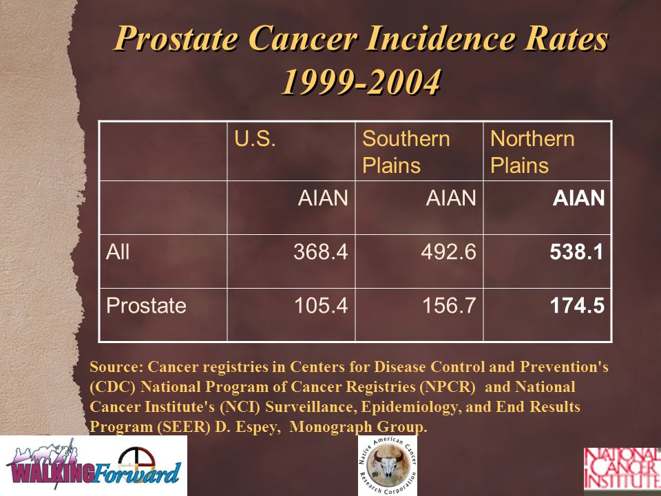 Prostate Cancer Incidence Rates 1999-2004 U.S.Southern Plains Northern Plains AIAN All368.4492.6538.1 Prostate105.4156.7174.5 Source: Cancer registries in Centers for Disease Control and Prevention s (CDC) National Program of Cancer Registries (NPCR) and National Cancer Institute s (NCI) Surveillance, Epidemiology, and End Results Program (SEER) D.