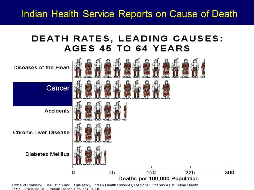 Cancer Indian Health Service Reports on Cause of Death