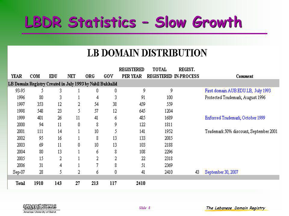 The Lebanese Domain Registry Slide 8 LBDR Statistics – Slow Growth