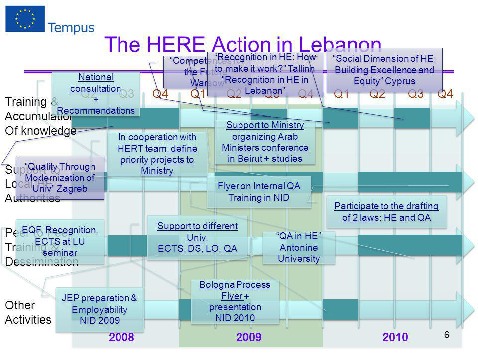 The HERE Action in Lebanon Training & Accumulation Of knowledge Support to Local HE Authorities Peer to Peer Training & Dessimination Other Activities Q2Q3Q4Q1Q2Q3Q4Q1Q2Q3 200820092010 Q4 EQF, Recognition, ECTS at LU seminar EQF, Recognition, ECTS at LU seminar National consultation + Recommendations National consultation + Recommendations Quality Through Modernization of Univ Zagreb JEP preparation & Employability NID 2009 JEP preparation & Employability NID 2009 Support to different Univ.