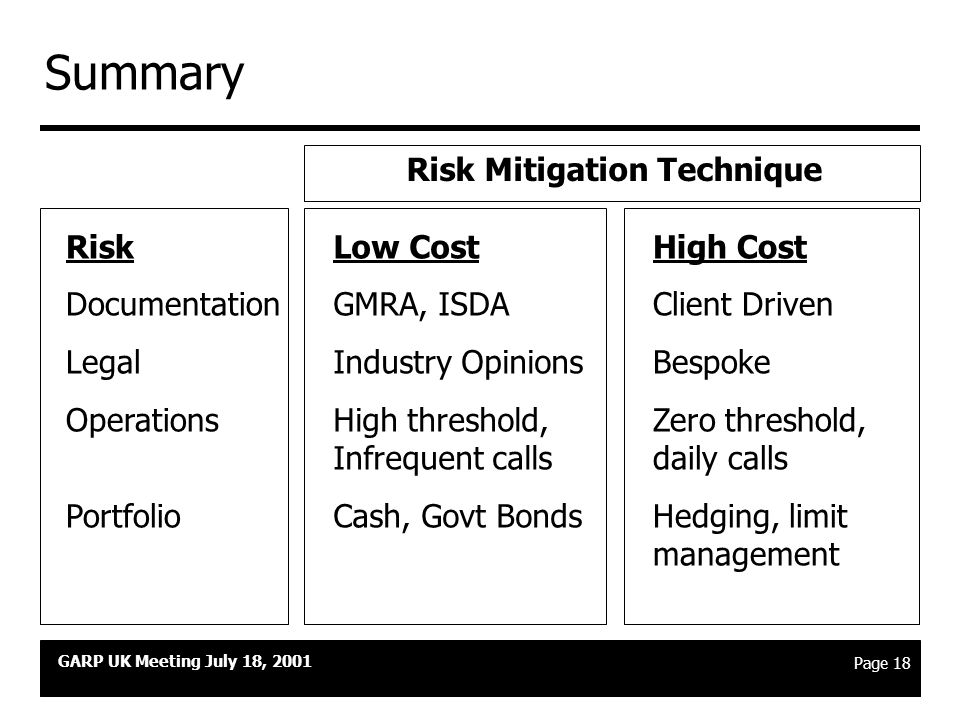 "GARP UK Meeting July 18, 2001 Page 17 Specific risk management techniques 4 u Portfolio level risks u Recognize that you have a ""collateral portfolio"""