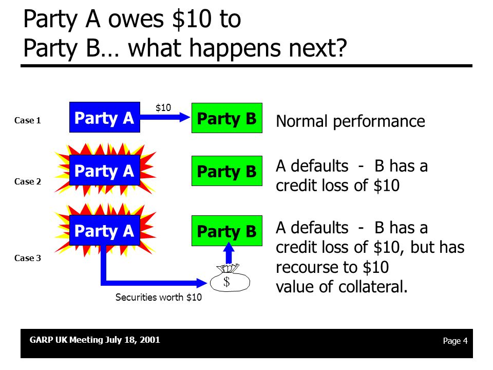 GARP UK Meeting July 18, 2001 Page 3 Collateral is a technique for managing credit risk u Credit risk arises because one party who owes money to a sec