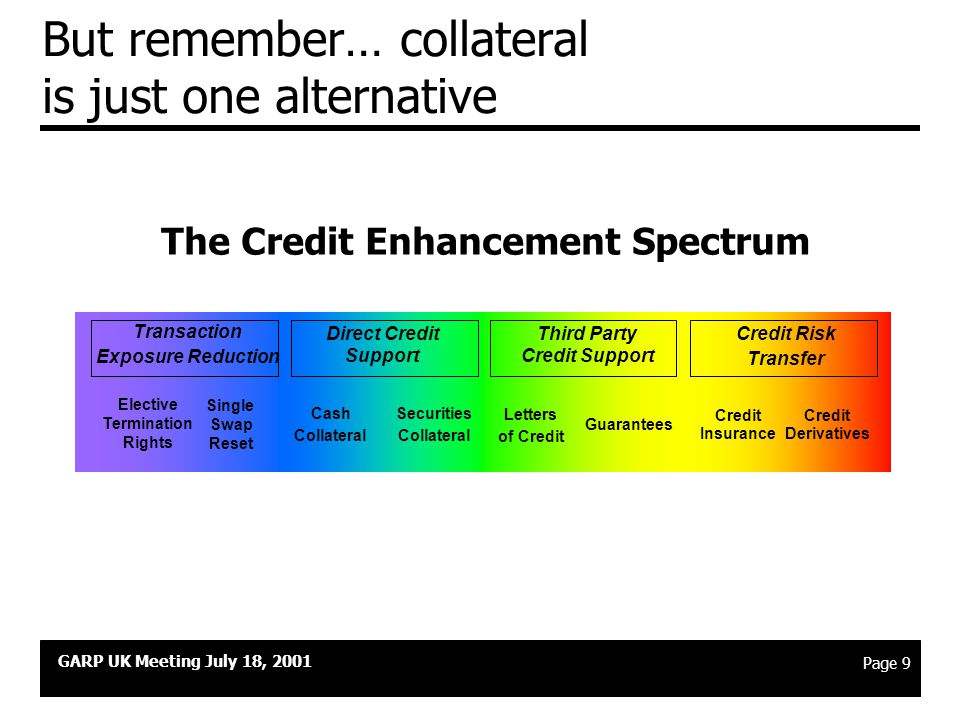 GARP UK Meeting July 18, 2001 Page 19 Agenda u How collateralisation is used today u Collateral as a risk transformation technique u Risk management techniques u Crisis management in a collateralised scenario u The current market environment