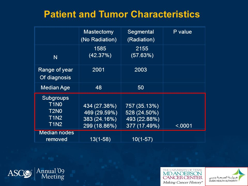 Mastectomy (No Radiation) Segmental (Radiation) P value Neoadjvuant chemotherapy No Yes 1239 (78.17%) 346 (21.83%) 1627 (75.5%) 528 (24.5%)0.0564 Anthracycline No Yes 141 (9.02%) 1423 (90.98%) 155 (7.29%) 1972 (92.71%)0.0561 Taxane No Yes 716 (45.78%) 848 (54.22%) 919 (43.21%) 1208 (56.79%)0.1198