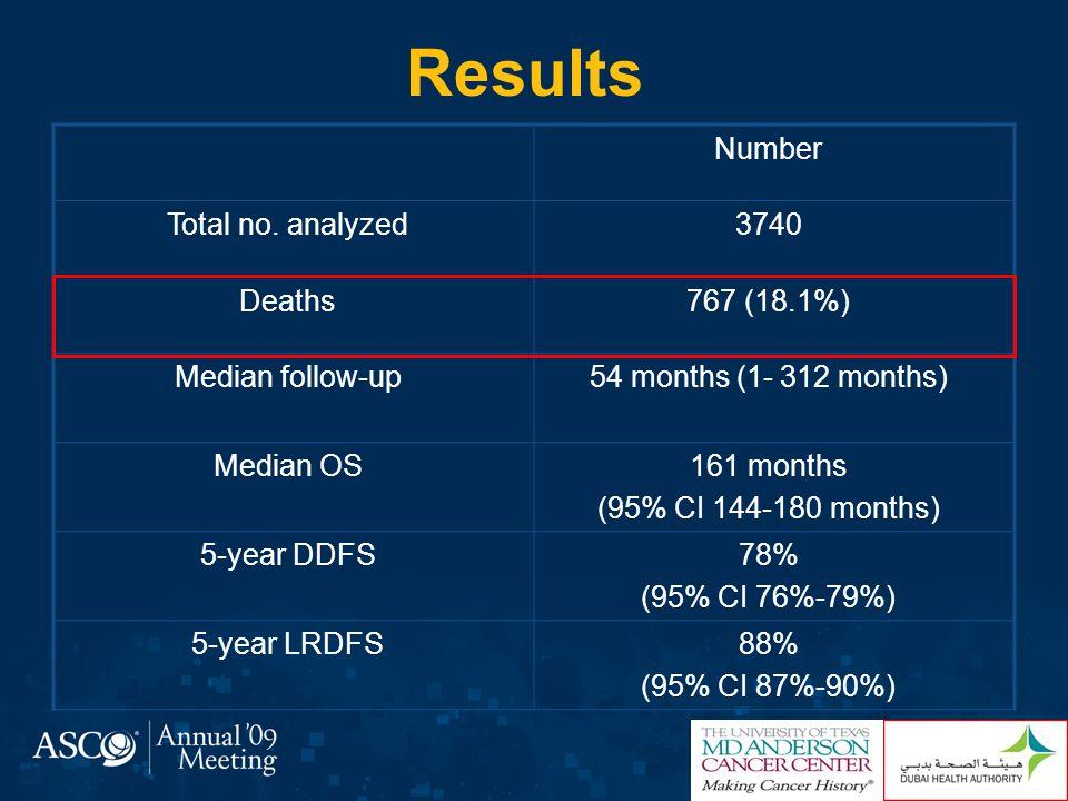 Multivariate Analysis of LRDFS LRDFS Whole Cohort HR Lower 95% CI Upper 95% CIP-Value Mastectomy vs.