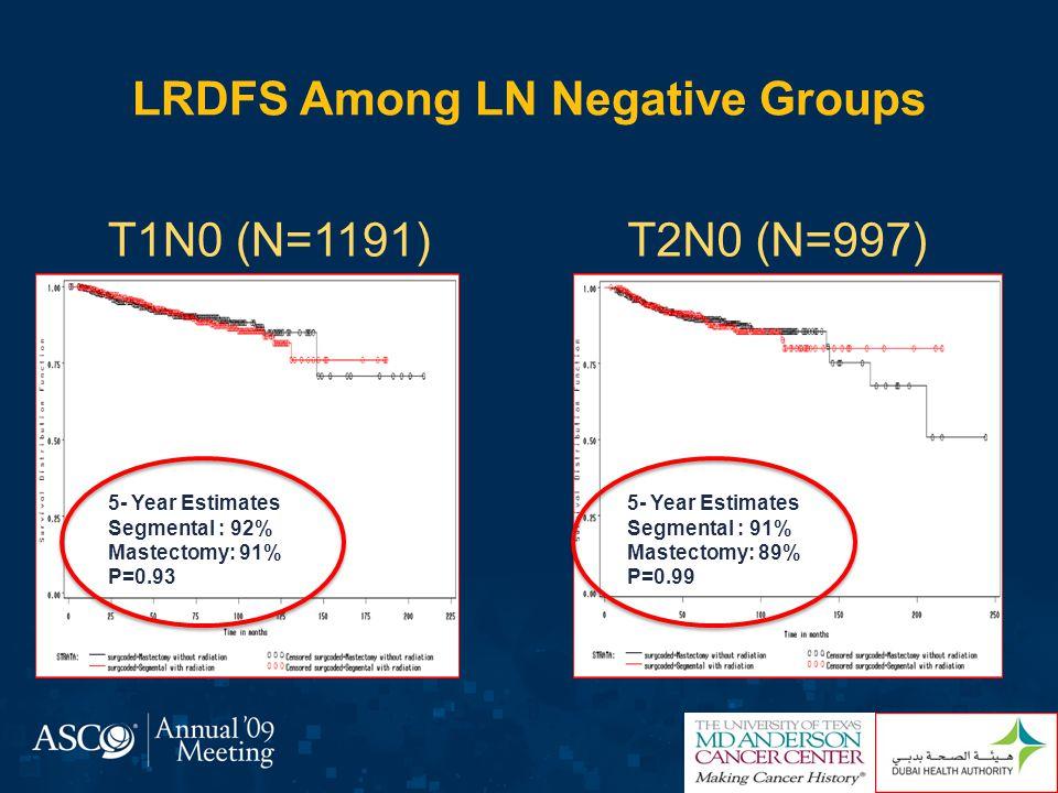 LRDFS Among LN Positive Groups T1N1 (N=876)T1N2 (N=676) 5- Year Estimates Segmental : 91% Mastectomy: 90% P=0.65 5- Year Estimates Segmental : 91% Mastectomy: 87% P=0.009