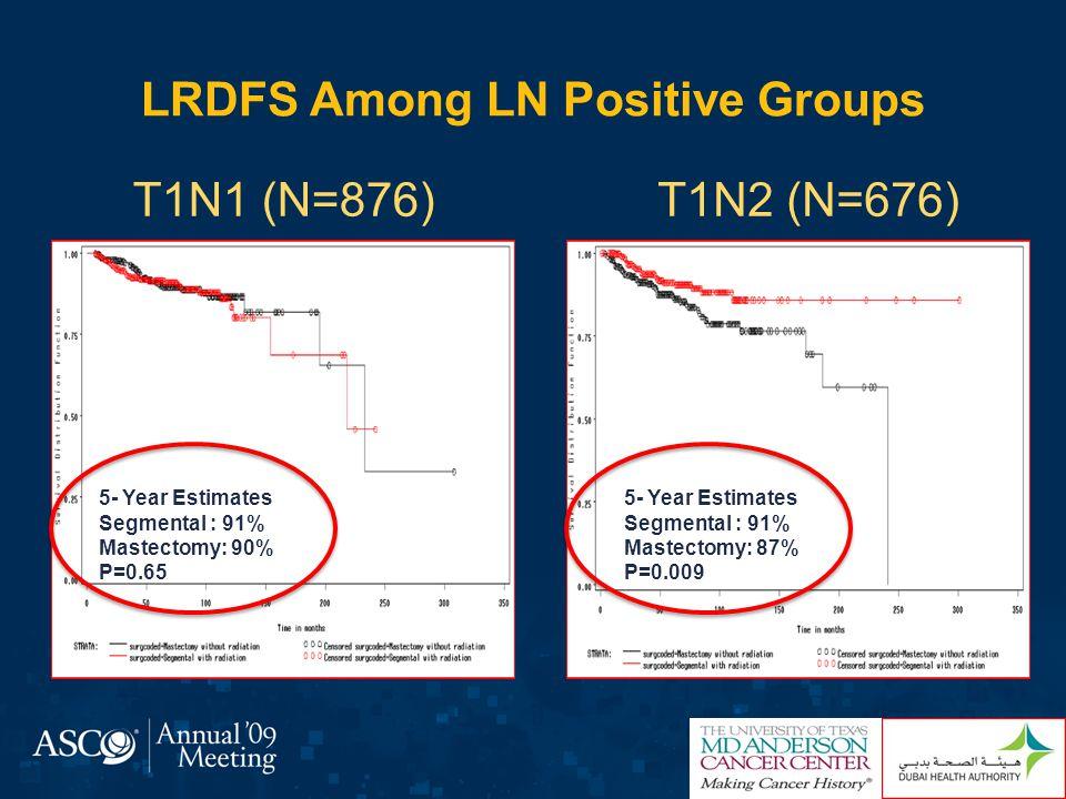 Adjusted Hazard Ratios for LRDFS among various subgroups T1N0 T2N0 T1N1 T2N1 Whole Cohort T1N0 T2N0 T1N1 T2N1 Forrest Plot For Sub-Groups Hazard Ratios LDFS No Neoadjuvant group (HR = 2.62, 95% CI 1.26-5.46, P =0.00099 Favors SegmentalFavors Mastectomy