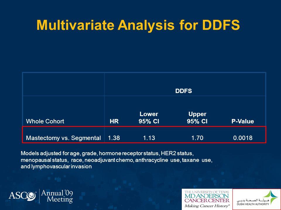 DDFS Among LN Negative Groups T1N0 (N=1191)T2N0 (N=997) 5- Year Estimates Segmental : 87% Mastectomy: 86% P=0.11 5- Year Estimates Segmental : 85% Mastectomy: 80% P=0.38