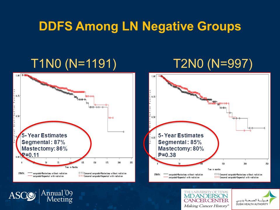 DDFS Among LN Positive Groups T1N1(N=876)T2N1(N=676) 5- Year Estimates Segmental : 90% Mastectomy: 85% P=0.004 5- Year Estimates Segmental : 77% Mastectomy: 68% P=0.0177