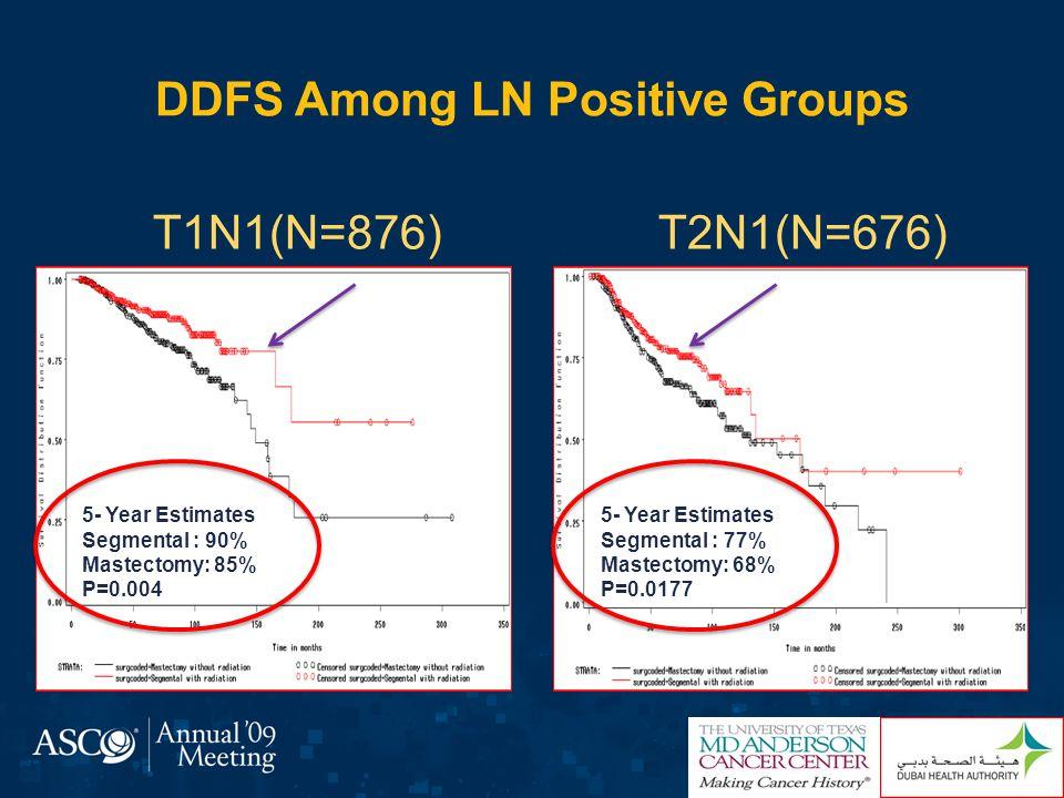 Adjusted Hazard Ratios for DDFS among various subgroups T1N0 T2N0 T1N1 T2N1 HR = 1.71, 95% CI 1.15-2.52, P =0.007 No Neoadjuvant group (HR = 1.54, 95% CI 0.98-2.23, P =0.061) Favors SegmentalFavors Mastectomy