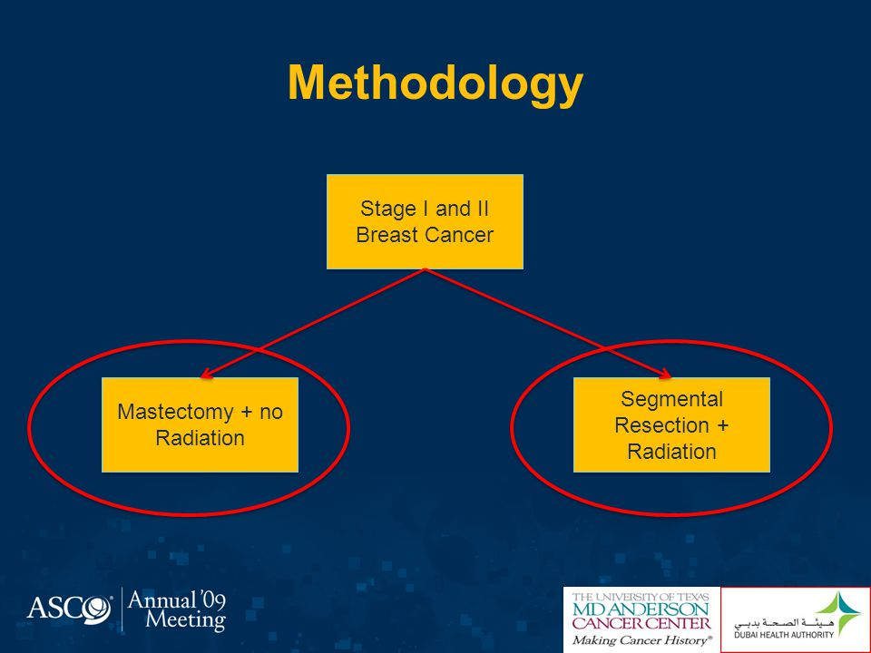 Methodology Database : M.D Anderson Breast Cancer Management Systems Database Inclusion criteria : Female patients Diagnosed between 1980 and 2007 Surgery T1/T2 N0 or T1/T2/N1 Tumors <5 cm Nodes <4 Exclusion criteria : Male patients More than one primary Hormone receptor positive who did not receive hormone treatment Mastectomy and radiation therapy Segmental resection and no radiation