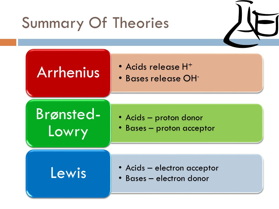 Summary Of Theories Acids release H + Bases release OH- Arrhenius Acids – proton donor Bases – proton acceptor Brønsted- Lowry Acids – electron accept