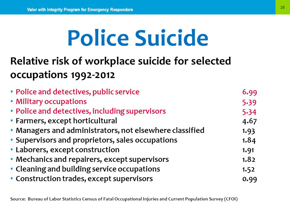 Police Suicide 26 Valor with Integrity Program for Emergency Responders Relative risk of workplace suicide for selected occupations 1992-2012 Police a