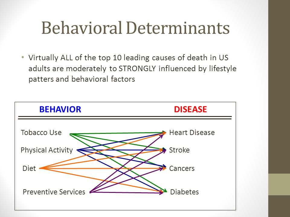Behavioral Determinants Virtually ALL of the top 10 leading causes of death in US adults are moderately to STRONGLY influenced by lifestyle patters and behavioral factors BEHAVIORDISEASE Tobacco Use Physical Activity Diet Preventive Services Heart Disease Stroke Cancers Diabetes