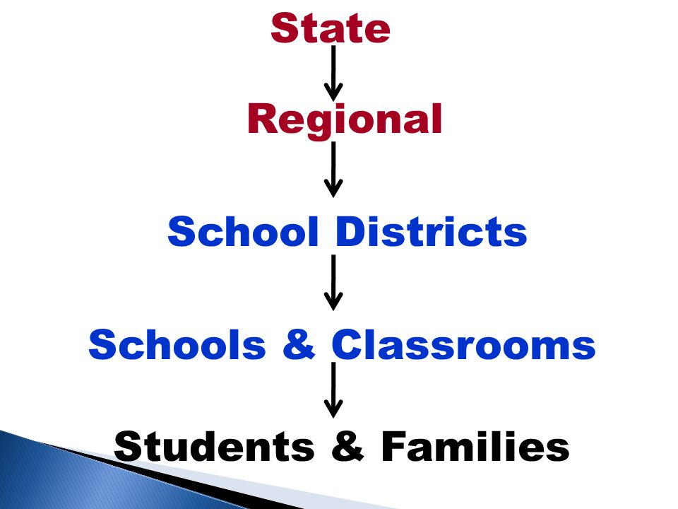 State Regional School Districts Schools & Classrooms Students & Families