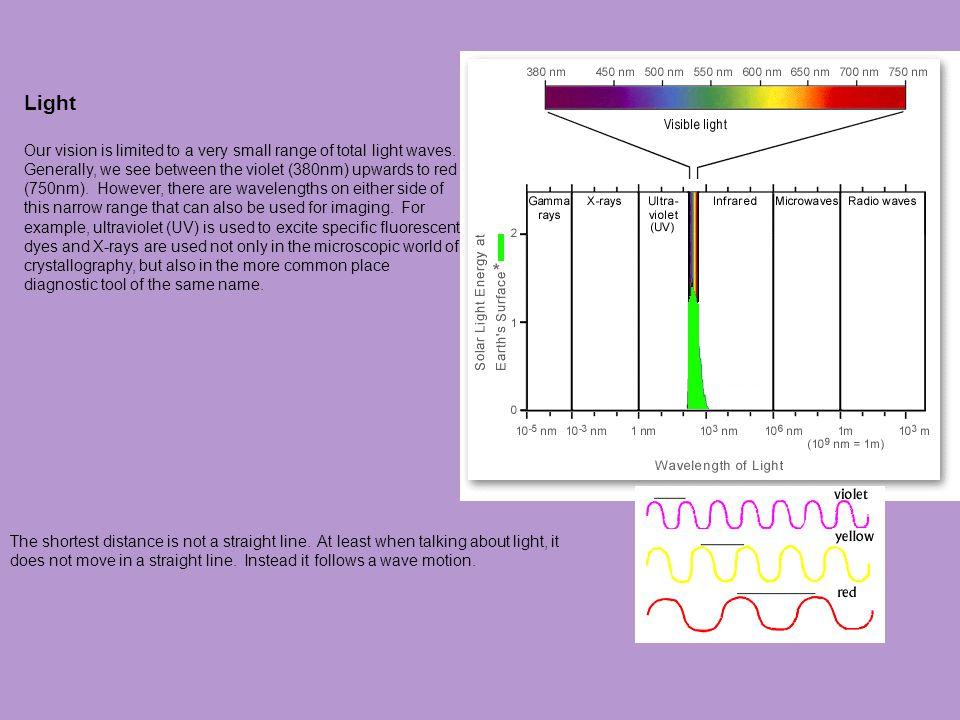 Simple Lenses All lenses refract light (photons).