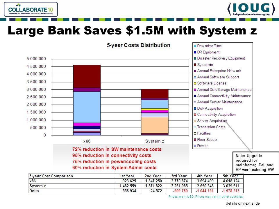 details on next slide 72% reduction in SW maintenance costs 95% reduction in connectivity costs 75% reduction in power/cooling costs 60% reduction in