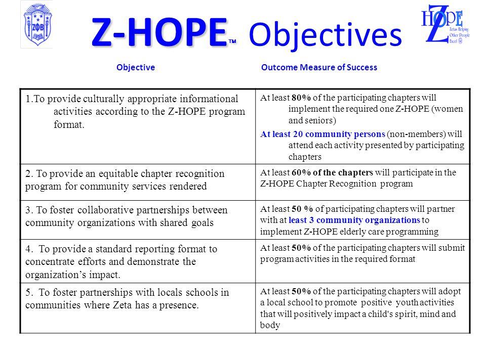  Why Z-HOPE.