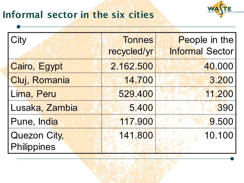 Informal sector in the six cities CityTonnes recycled/yr People in the Informal Sector Cairo, Egypt2.162.50040.000 Cluj, Romania14.7003.200 Lima, Peru
