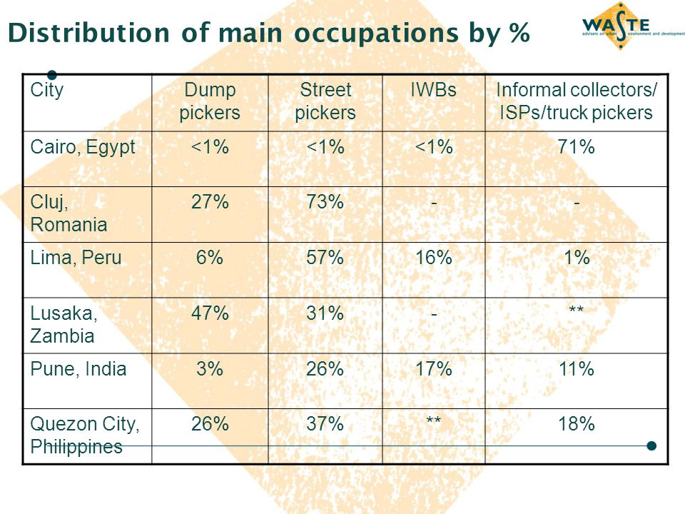 Distribution of main occupations by % CityDump pickers Street pickers IWBsInformal collectors/ ISPs/truck pickers Cairo, Egypt<1% 71% Cluj, Romania 27