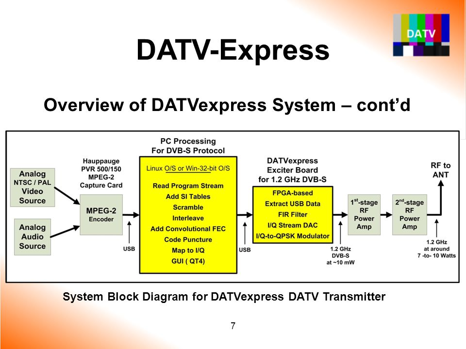 8 DATV-Express Overview of PC Software Operating System - Linux 32/64-bit then Win32 Load FX2 firmware Load FPGA firmware Control 1.3 GHz PLL Control symbol rate generator I/Q offset calibration Provide GUI