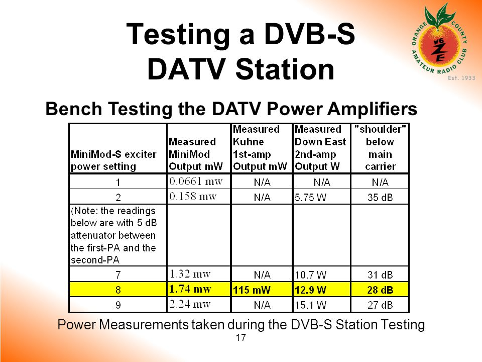 17 Testing a DVB-S DATV Station Bench Testing the DATV Power Amplifiers Power Measurements taken during the DVB-S Station Testing