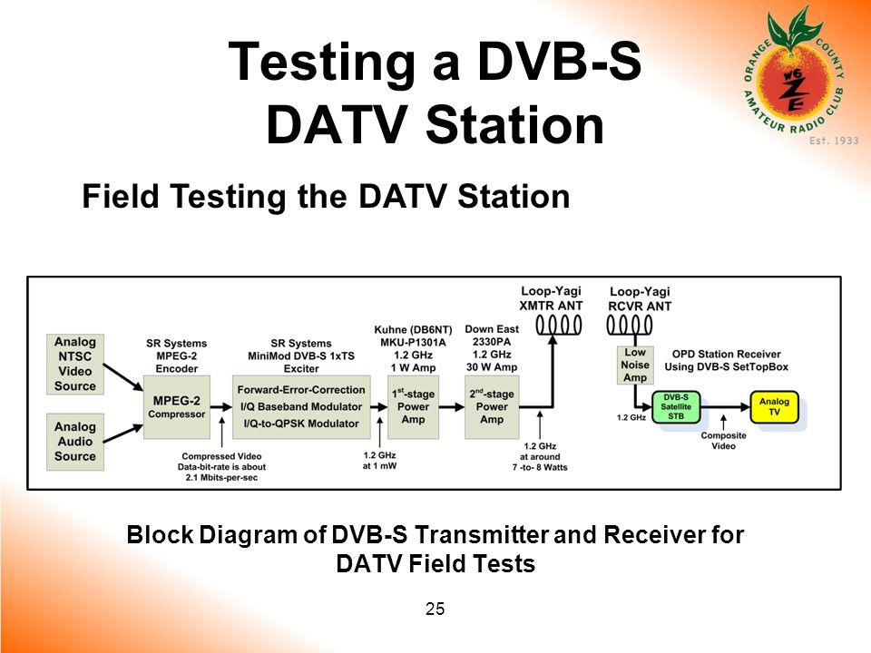 25 Testing a DVB-S DATV Station Field Testing the DATV Station Block Diagram of DVB-S Transmitter and Receiver for DATV Field Tests