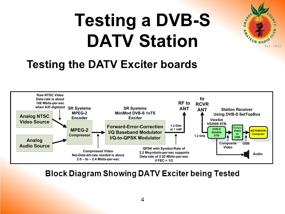 4 Testing a DVB-S DATV Station Testing the DATV Exciter boards Block Diagram Showing DATV Exciter being Tested