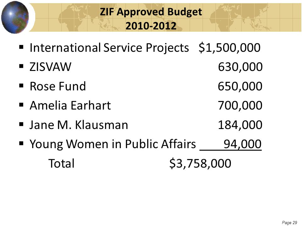 Page 29 ZIF Approved Budget 2010-2012  International Service Projects $1,500,000  ZISVAW 630,000  Rose Fund 650,000  Amelia Earhart 700,000  Jane