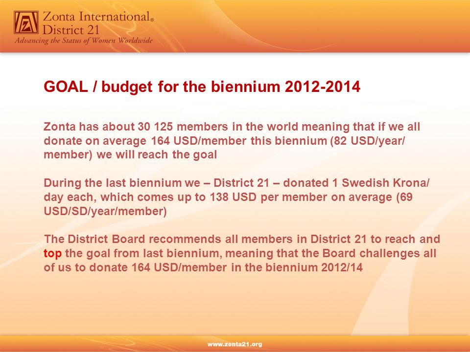 GOAL / budget for the biennium 2012-2014 Zonta has about 30 125 members in the world meaning that if we all donate on average 164 USD/member this biennium (82 USD/year/ member) we will reach the goal During the last biennium we – District 21 – donated 1 Swedish Krona/ day each, which comes up to 138 USD per member on average (69 USD/SD/year/member) The District Board recommends all members in District 21 to reach and top the goal from last biennium, meaning that the Board challenges all of us to donate 164 USD/member in the biennium 2012/14