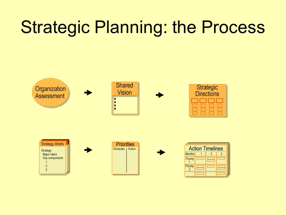 Strategic Planning: the Process