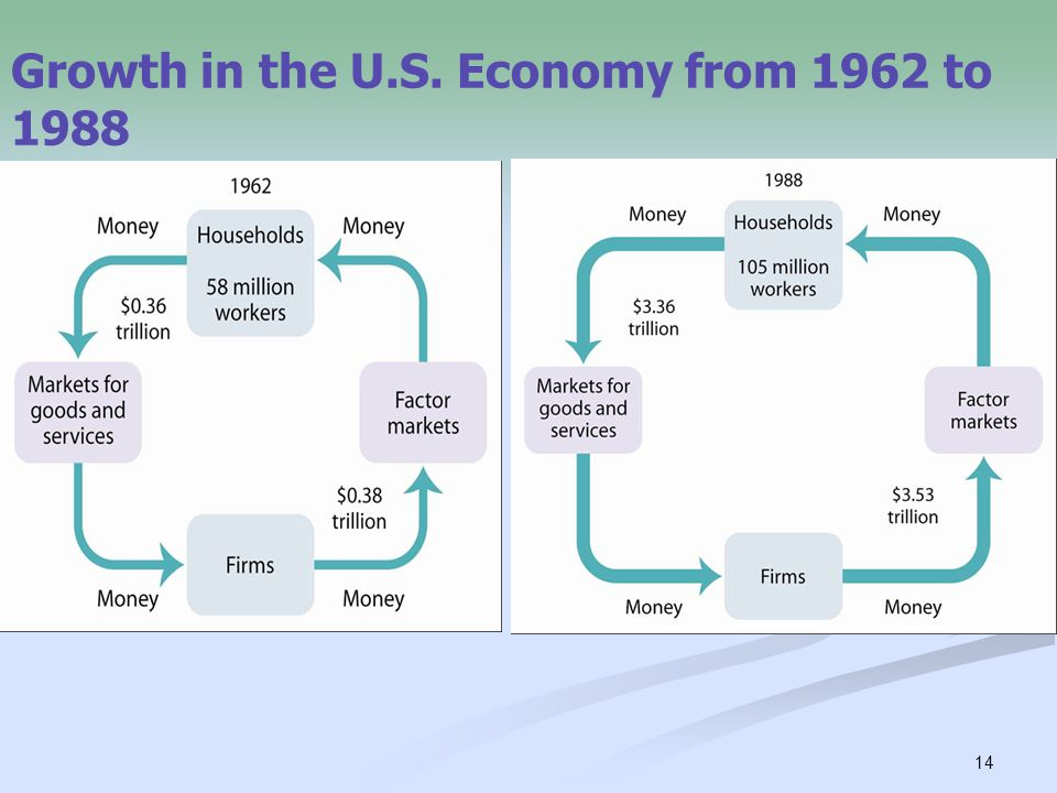 14 Growth in the U.S. Economy from 1962 to 1988
