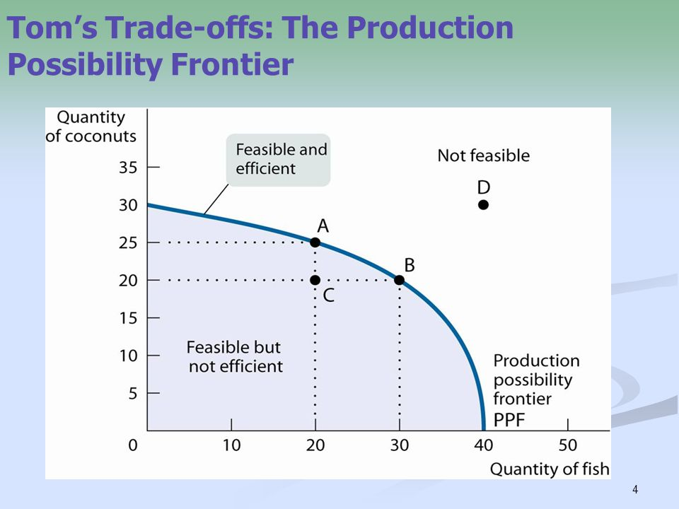 4 Tom's Trade-offs: The Production Possibility Frontier
