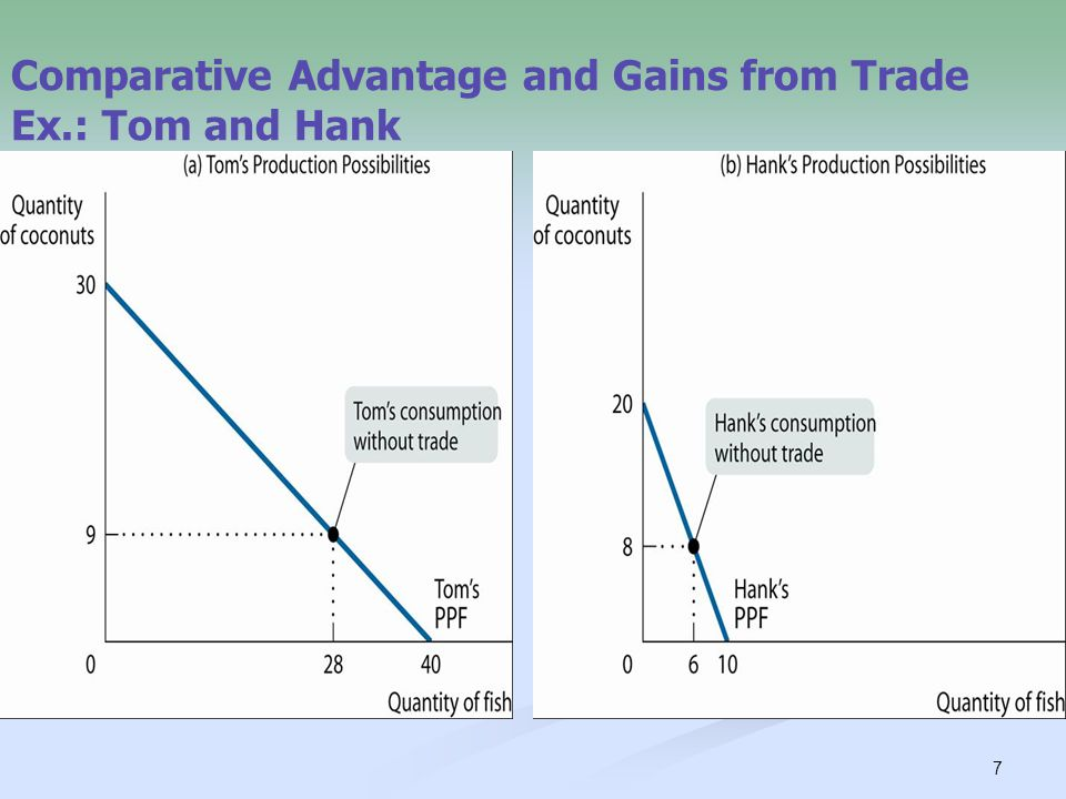 7 Comparative Advantage and Gains from Trade Ex.: Tom and Hank