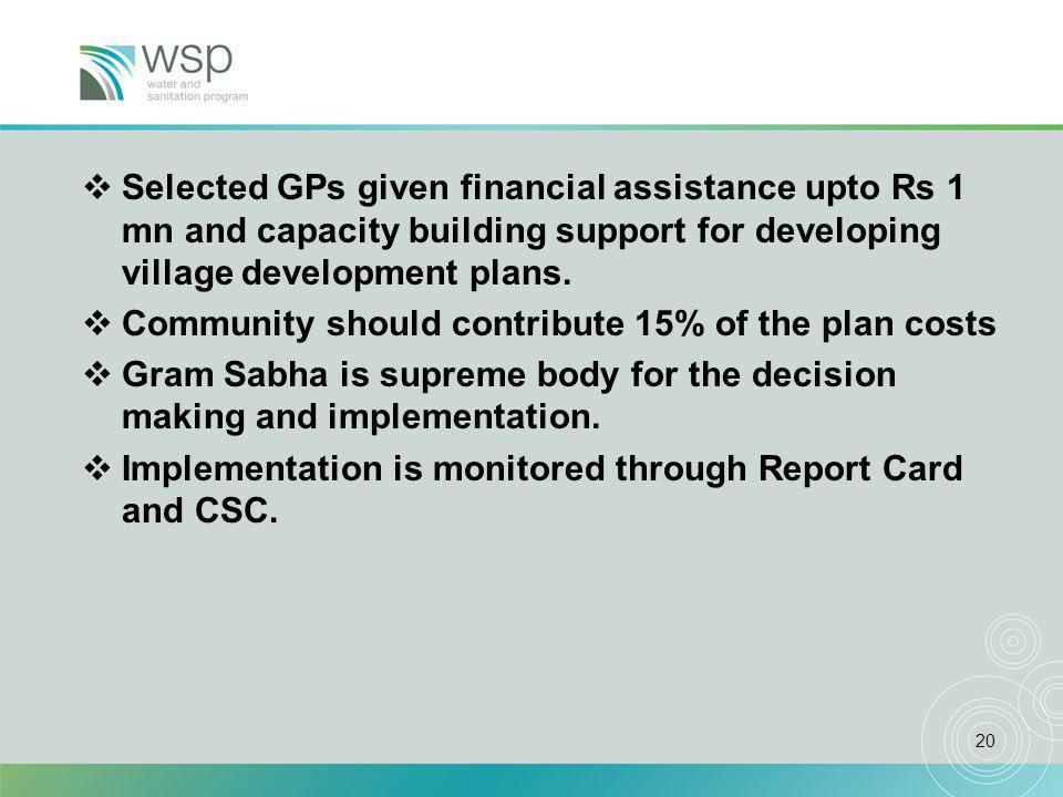 20  Selected GPs given financial assistance upto Rs 1 mn and capacity building support for developing village development plans.
