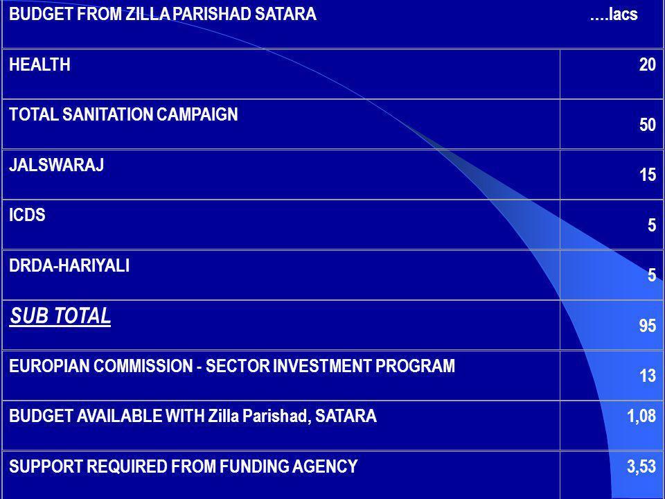 BUDGET FROM ZILLA PARISHAD SATARA ….lacs HEALTH20 TOTAL SANITATION CAMPAIGN 50 JALSWARAJ 15 ICDS 5 DRDA-HARIYALI 5 SUB TOTAL 95 EUROPIAN COMMISSION -