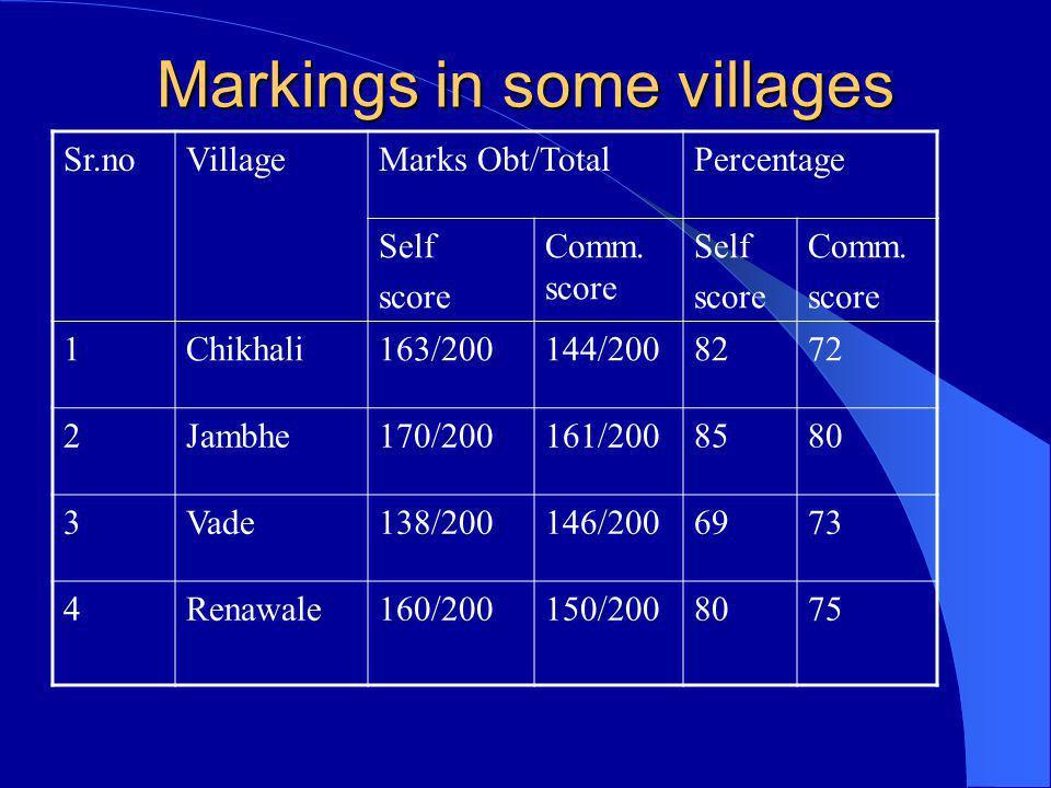 Markings in some villages Sr.noVillageMarks Obt/TotalPercentage Self score Comm. score Self score Comm. score 1Chikhali163/200144/2008272 2Jambhe170/2