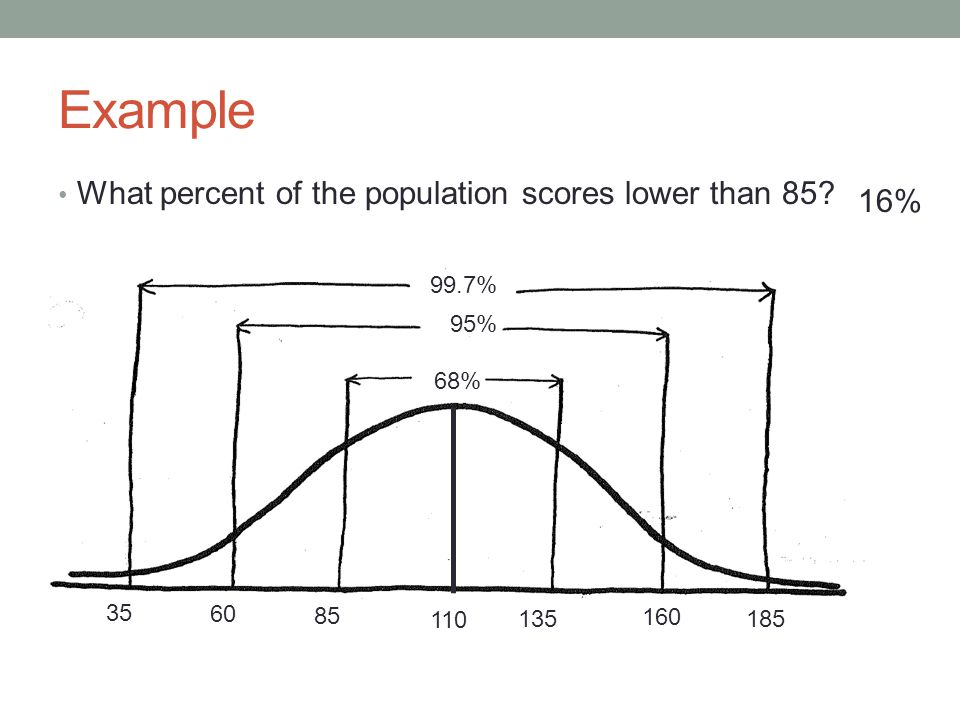 Example What percent of the population scores lower than 85.