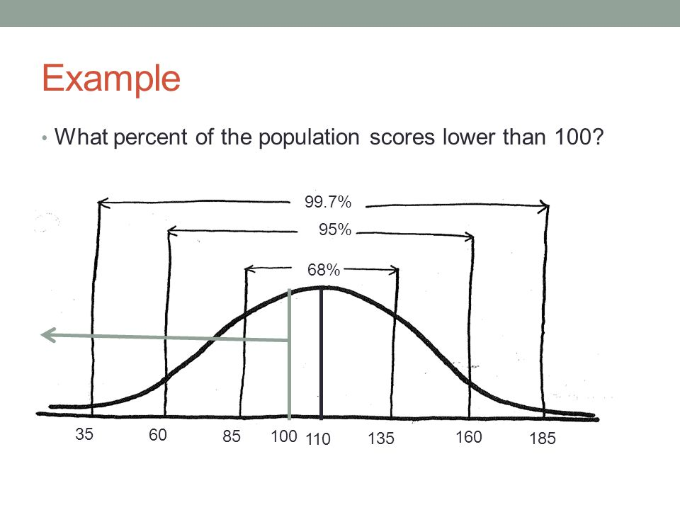 Example What percent of the population scores lower than 100.